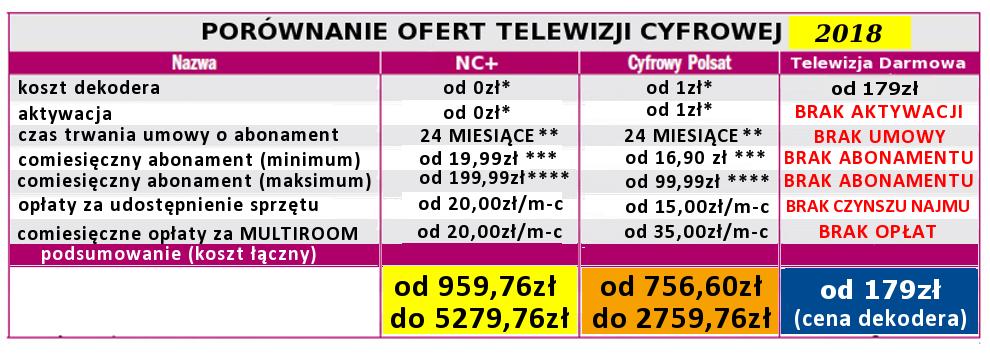 polsat cyfrowy program telewizyjny